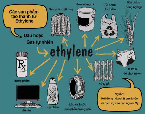 Ứng dụng của Ethylene